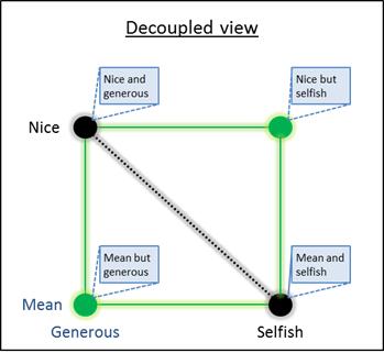 dd-decoupledview