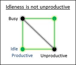 dd-idleproductive
